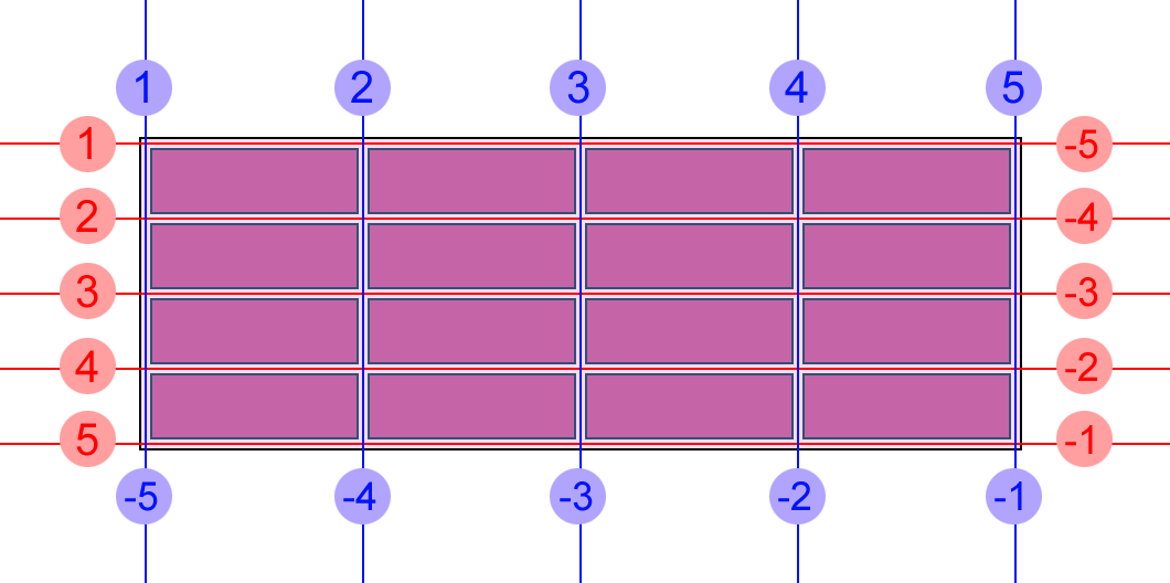 Visualizing how grid lines are counted