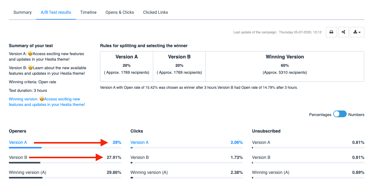 A/B test your subject lines for the best results