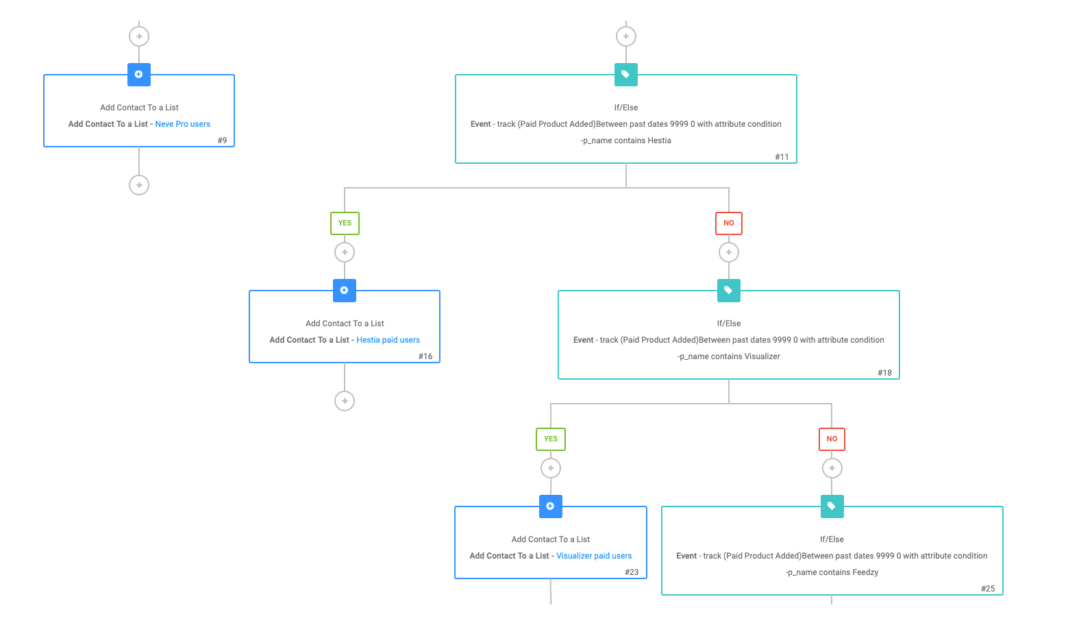 Using a workflow to add users to lists based on their purchase