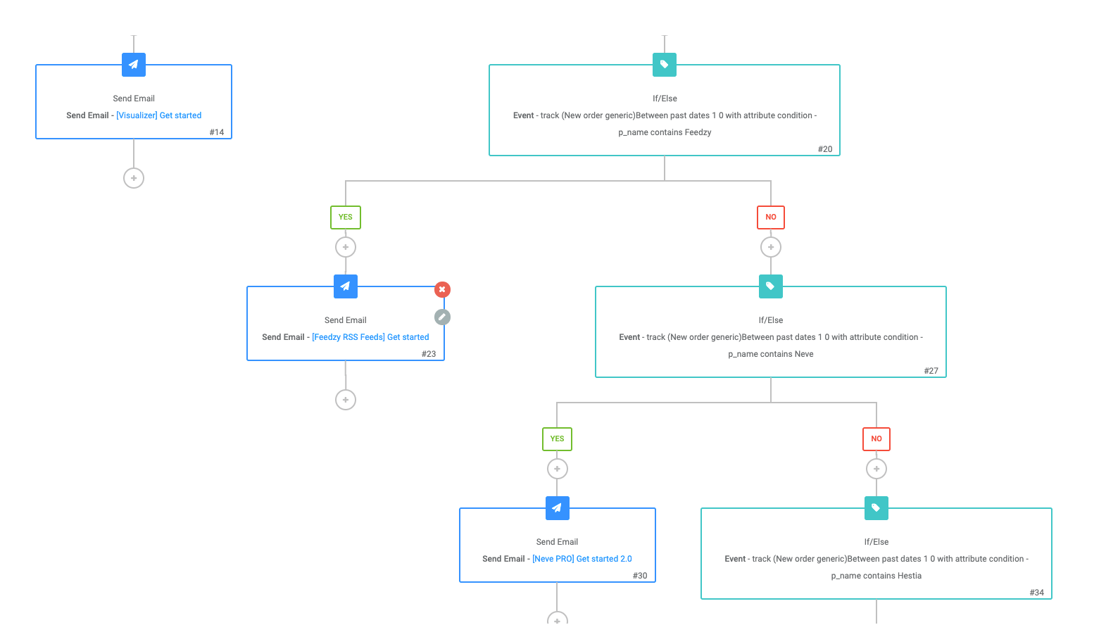 An example of our workflow from our purchasing email marketing strategy