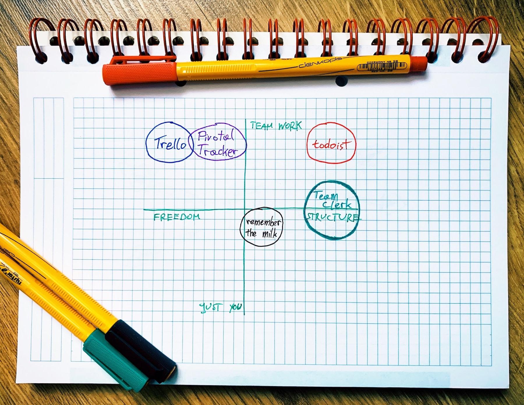 Jira alternatives graph