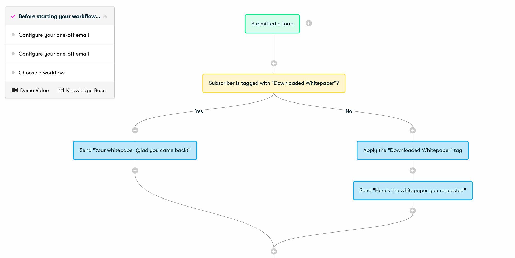 drip workflow