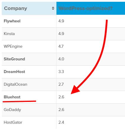 bluehost WordPress optimization