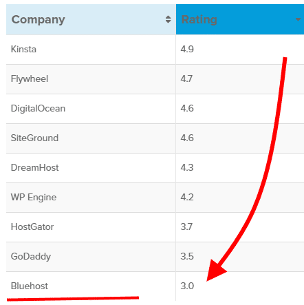 bluehost overall rating