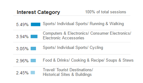 A screenshot of an interests report by Google Analytics.