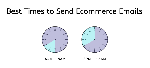 ecommerce emails between 6am and 8am
