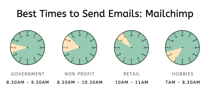 send emails in the morning