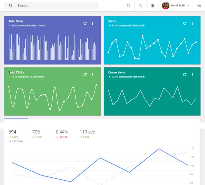 Best Angular admin dashboard templates: Fury