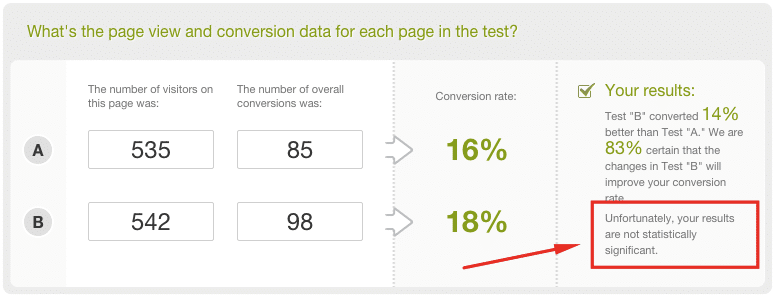 Tested withhttp://getdatadriven.com/ab-significance-test