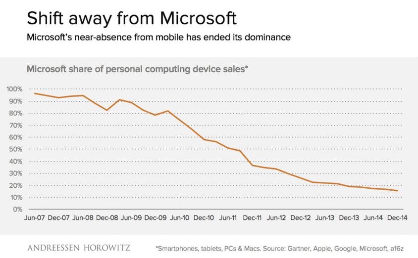 Microsoft market collapse
