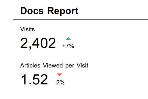 docs traffic
