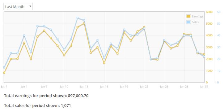 rev-graph