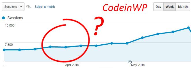 codeinwp traffic