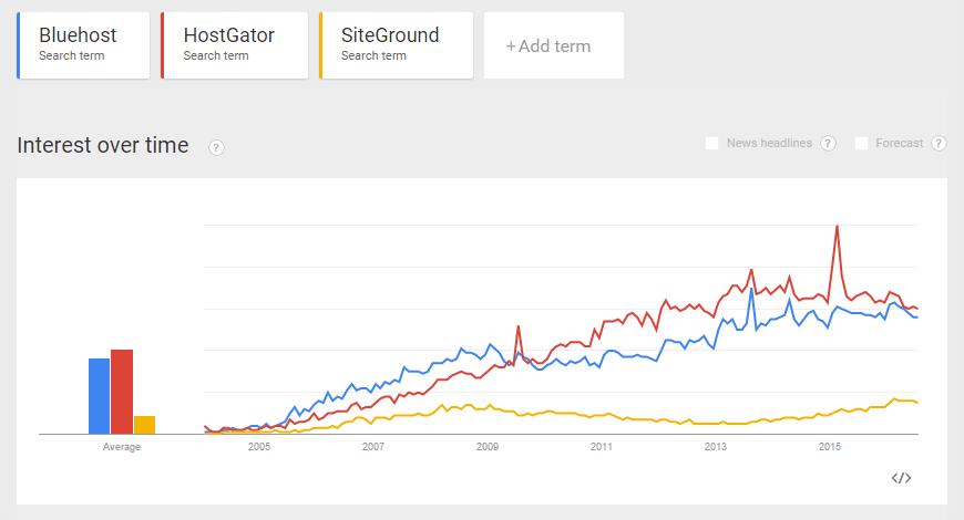 google-trends-1 on WordPress hosting