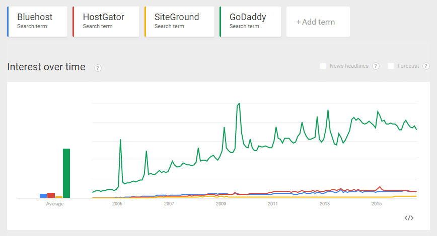 google-trends-2 on WordPress hosting