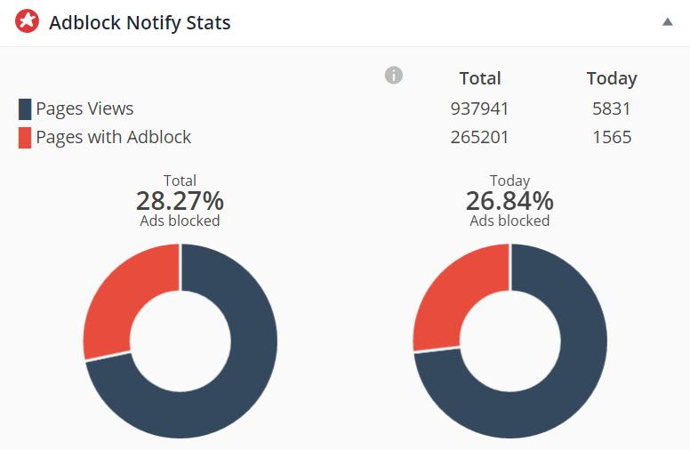 adblock notify stats