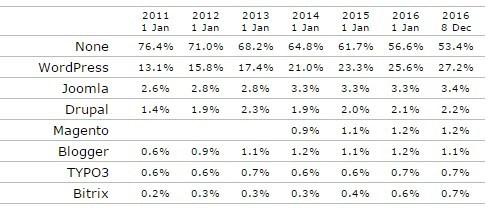 WordPress 27% of the market share
