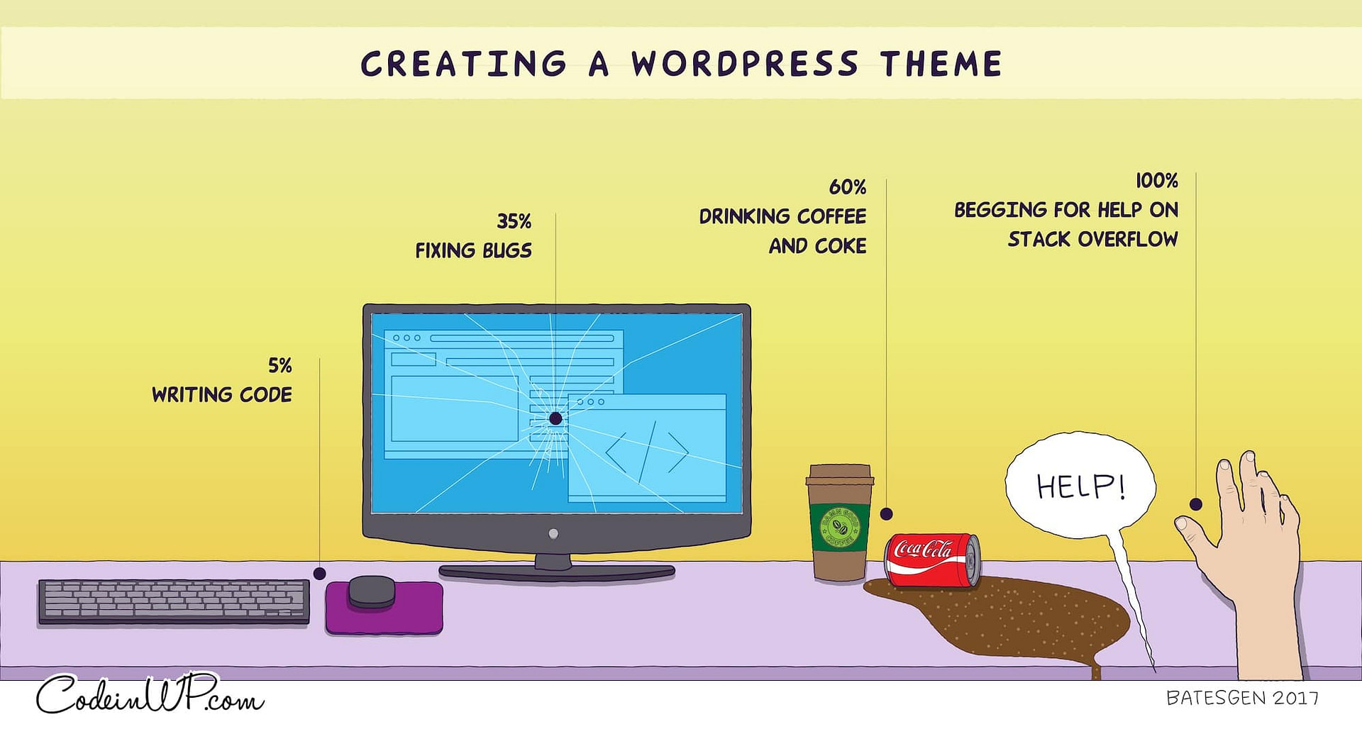 the breakdown of time and tasks when creating a WordPress theme from scratch