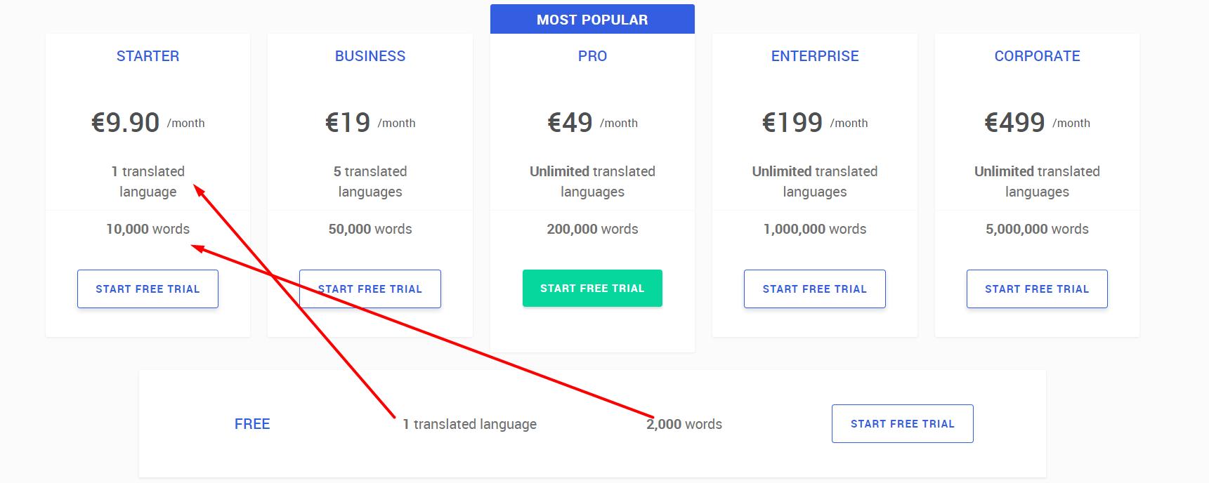 weglot pricing