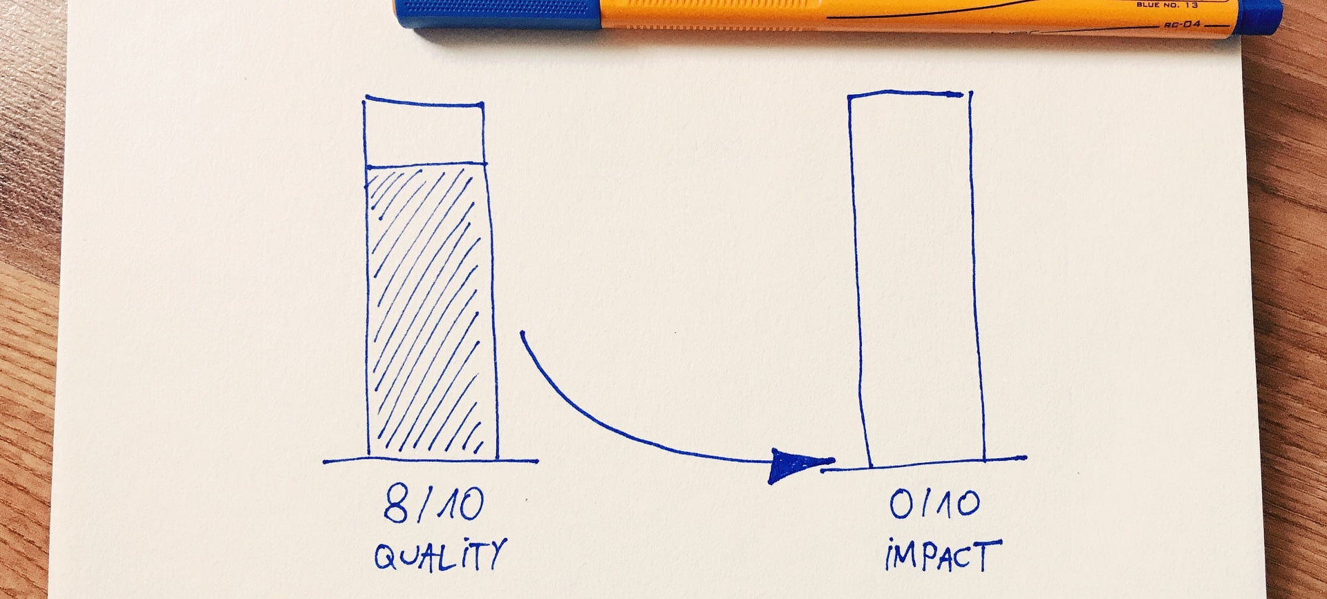quality vs impact