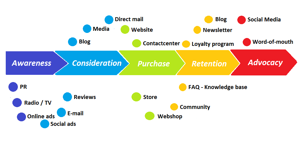 A map of the customer journey.