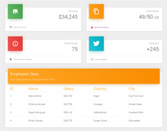 Vue Material Dashboard view