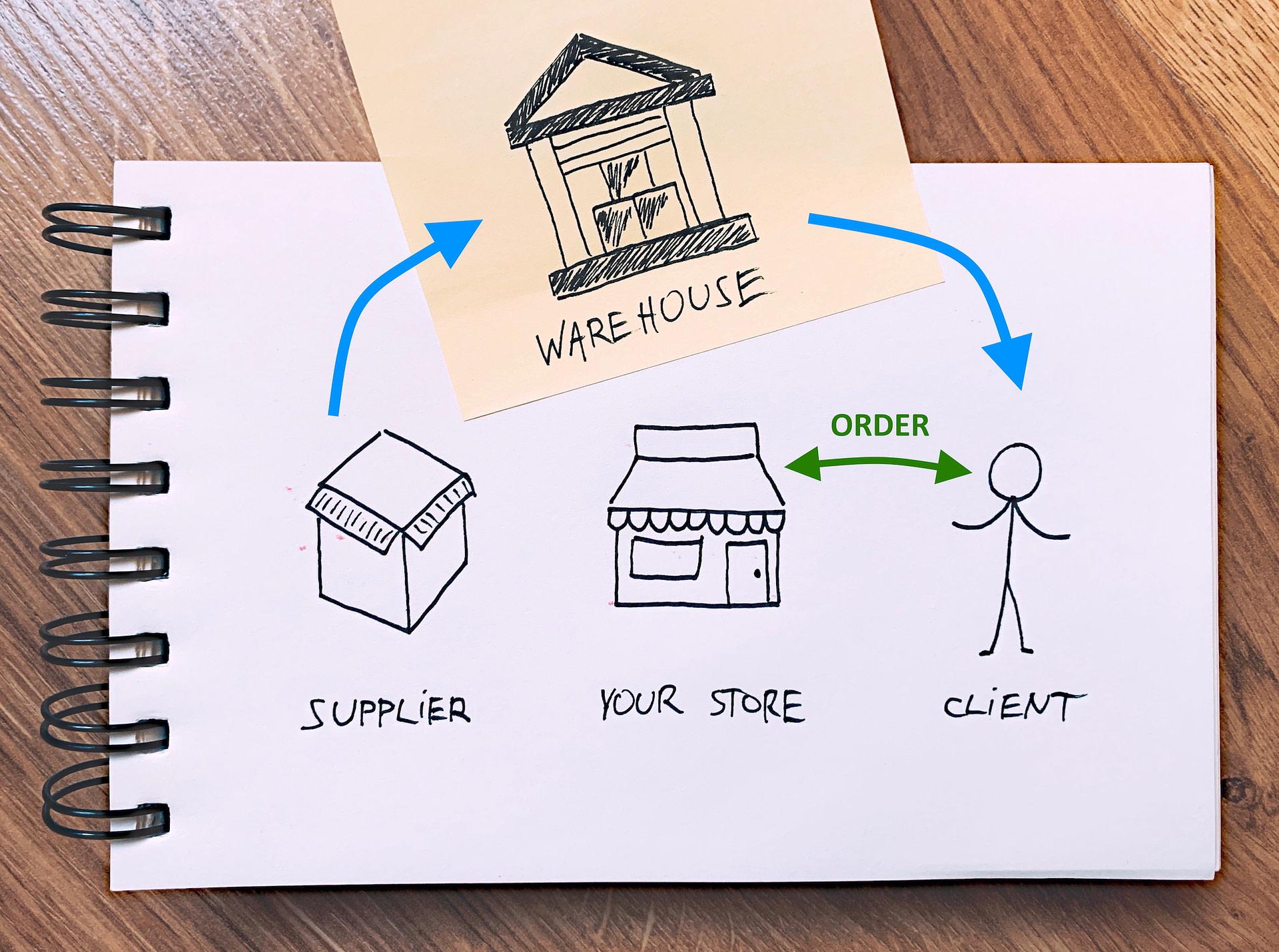 ecommerce fulfillment option #2: third-party logistics