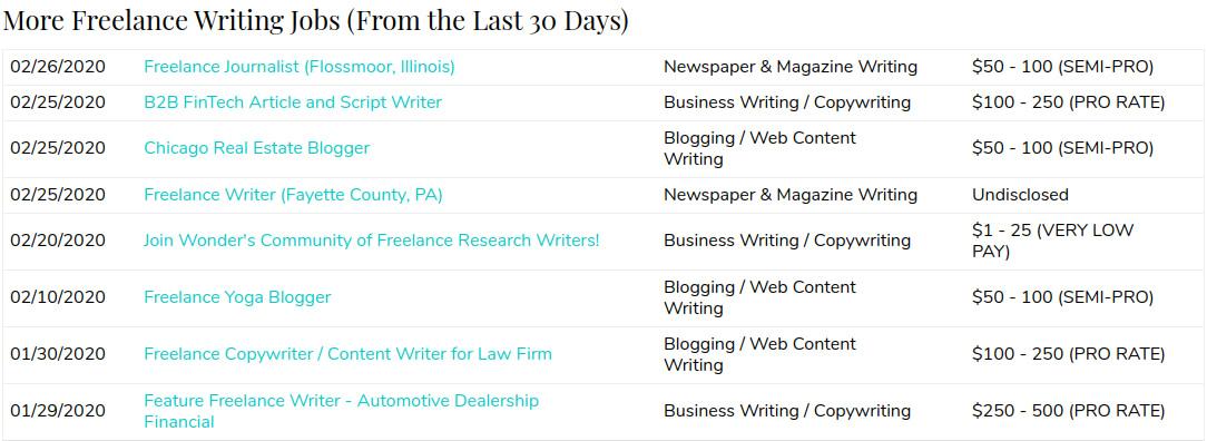 All Freelance Writing job board