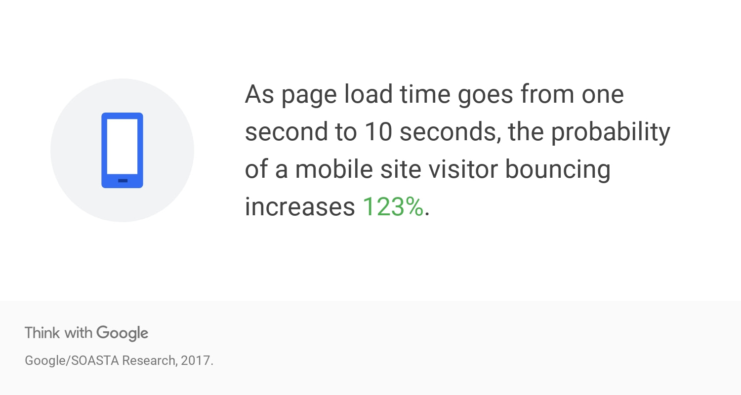 Think with Google - mobile page speed and bounce rate