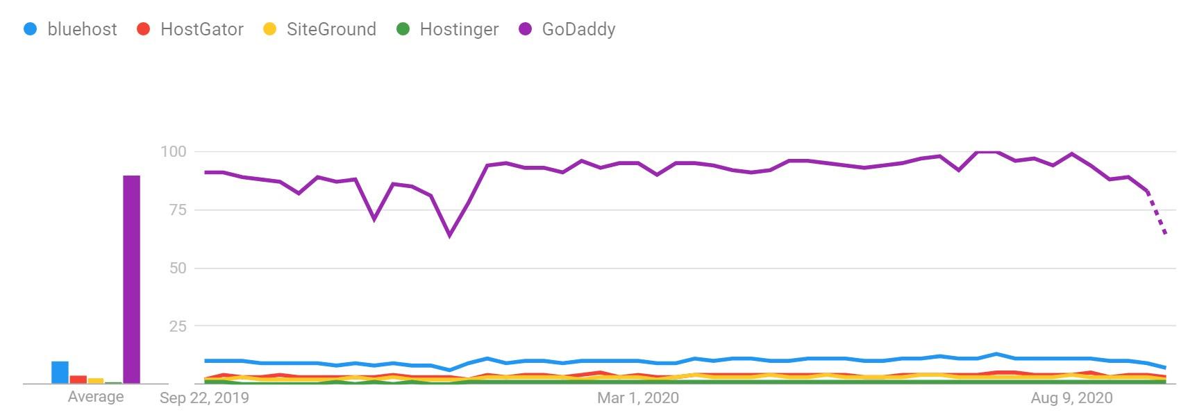more hosting trends