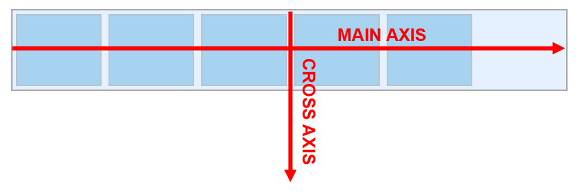 Illustrating the two axes of a flex container