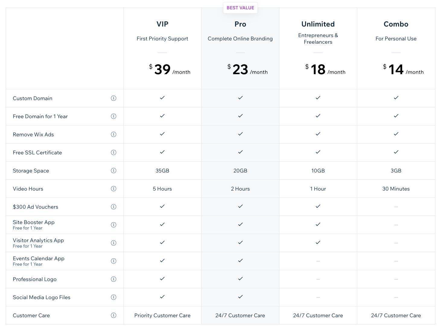 Wix pricing for all purposes