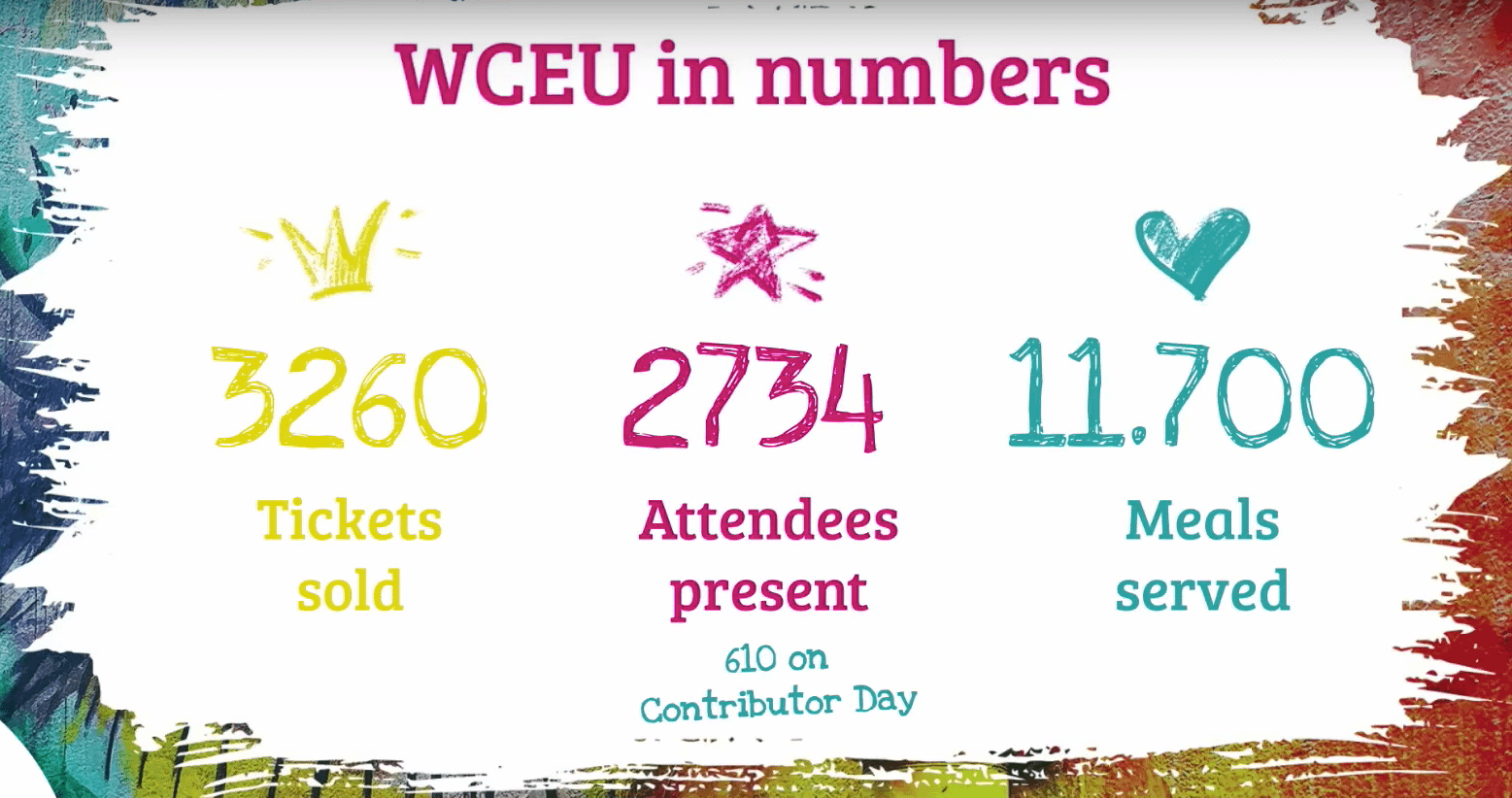 The highest attendee and contributor day numbers in 8 years of WordCamp Europe