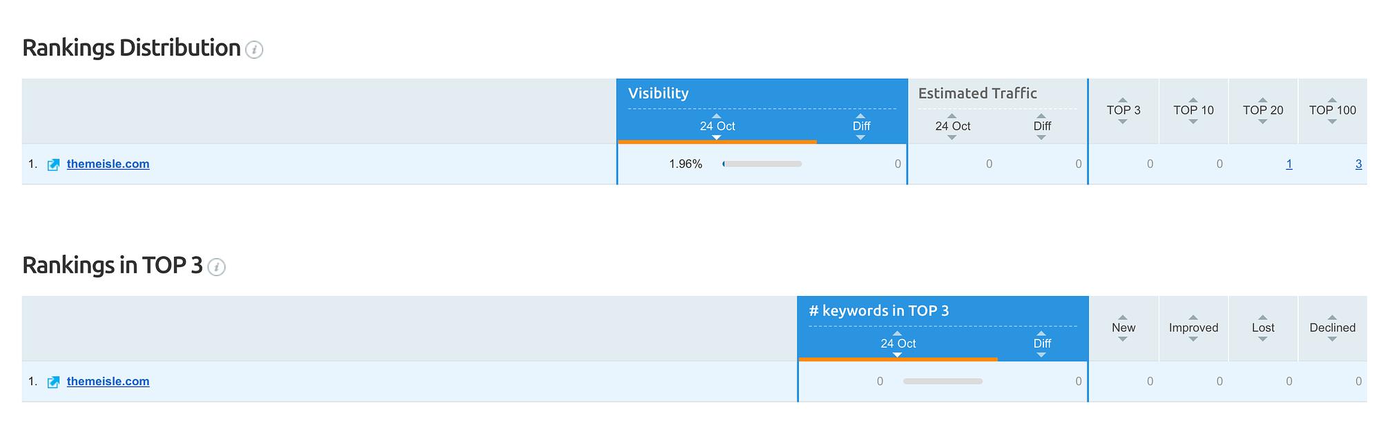 semrush ranking distribution