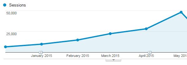 blog-graph