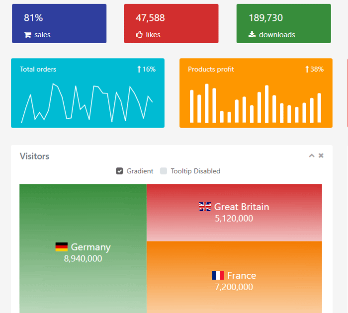 Best Angular admin dashboard templates: StartNG