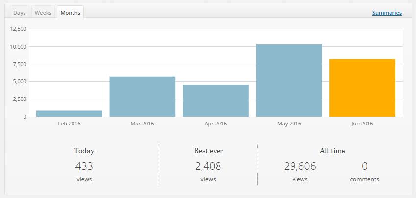 themeisle-stats
