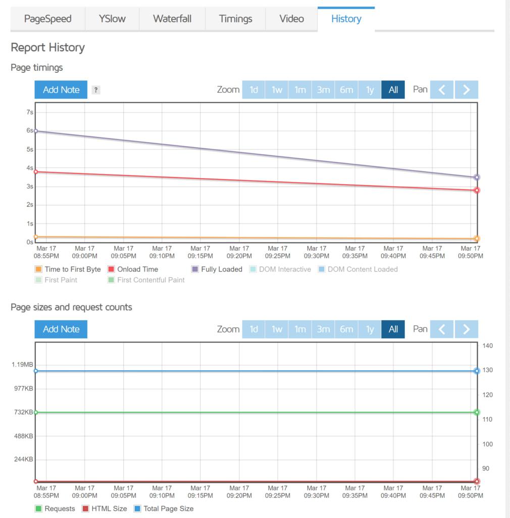 GTmetrix speed test historical results