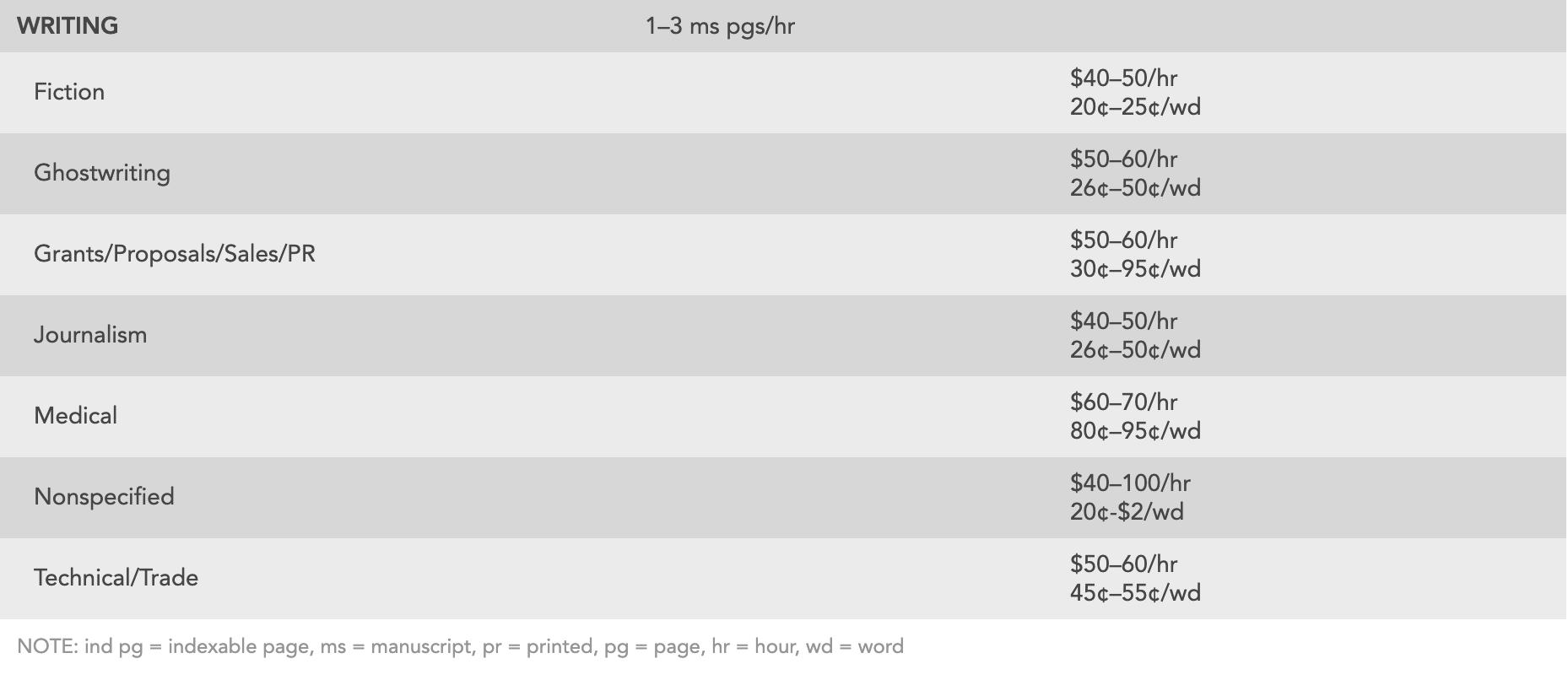 Rates on freelance writing jobs