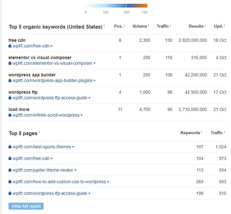 top keywords - SEMrush vs Ahrefs