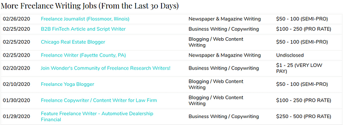 All Freelance Writing job board