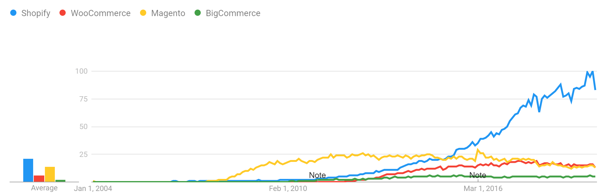 Google Trends chart since 2004