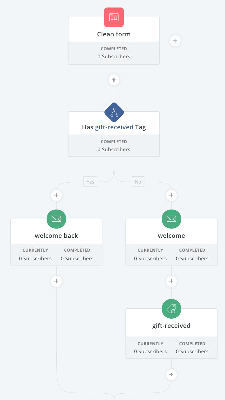 convertkit workflow