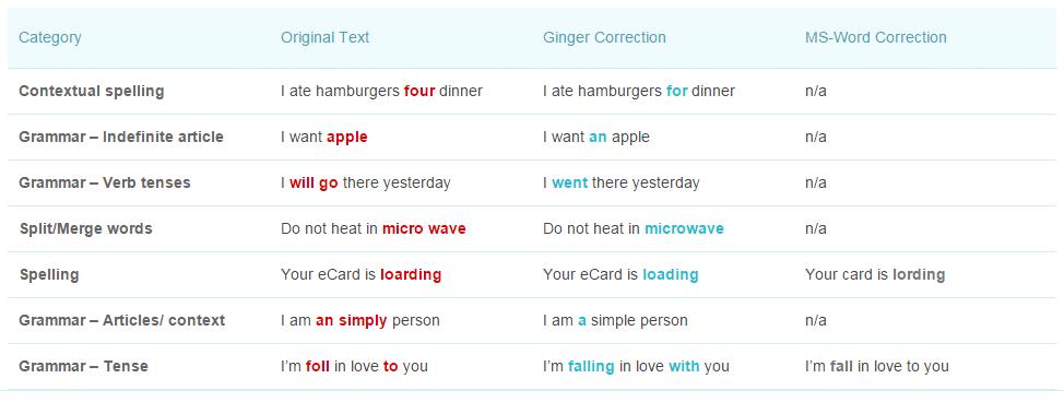 gingervs